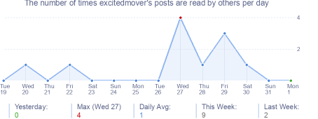 How many times excitedmover's posts are read daily