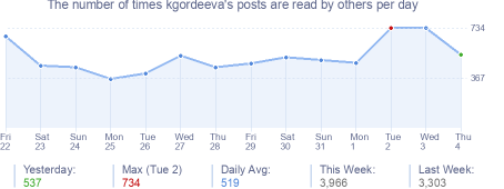 How many times kgordeeva's posts are read daily