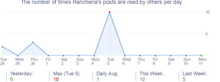 How many times Rancheria's posts are read daily
