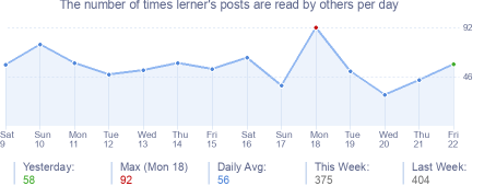 How many times lerner's posts are read daily