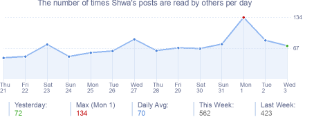 How many times Shwa's posts are read daily