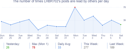 How many times LHBR702's posts are read daily