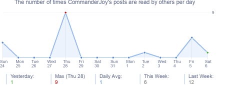 How many times CommanderJoy's posts are read daily