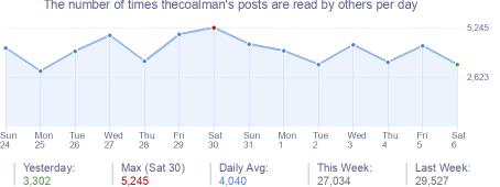 How many times thecoalman's posts are read daily