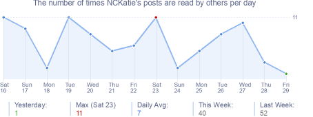 How many times NCKatie's posts are read daily