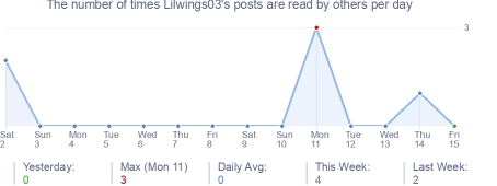 How many times Lilwings03's posts are read daily