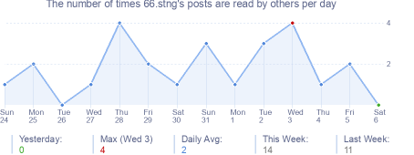 How many times 66.stng's posts are read daily
