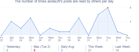 How many times asilas29's posts are read daily