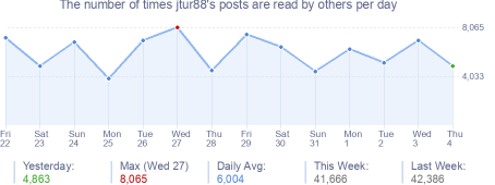 How many times jtur88's posts are read daily
