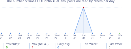 How many times UDFightinBlueHens's posts are read daily