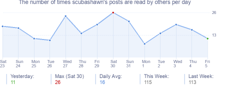 How many times scubashawn's posts are read daily