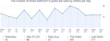 How many times KathiOH1's posts are read daily