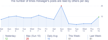 How many times Holwager's posts are read daily