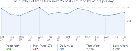 How many times buck naked's posts are read daily