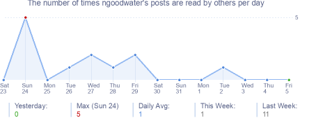 How many times ngoodwater's posts are read daily