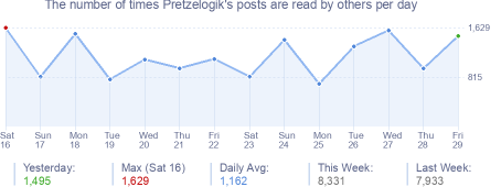 How many times Pretzelogik's posts are read daily