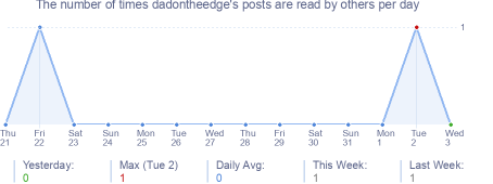 How many times dadontheedge's posts are read daily