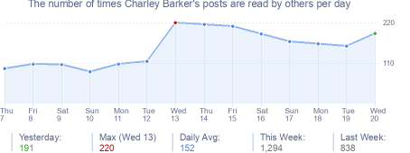 How many times Charley Barker's posts are read daily