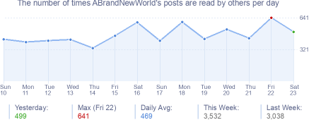 How many times ABrandNewWorld's posts are read daily