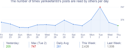 How many times yankeefan93's posts are read daily
