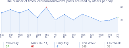How many times icecreamsandwich's posts are read daily