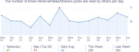 How many times MinervaPallasAthena's posts are read daily