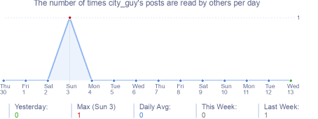How many times city_guy's posts are read daily
