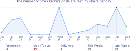 How many times Bronn's posts are read daily