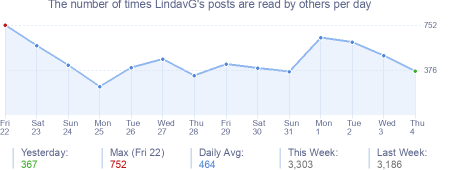 How many times LindavG's posts are read daily