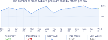 How many times tvdxer's posts are read daily