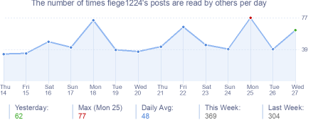 How many times fiege1224's posts are read daily