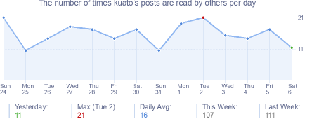 How many times kuato's posts are read daily
