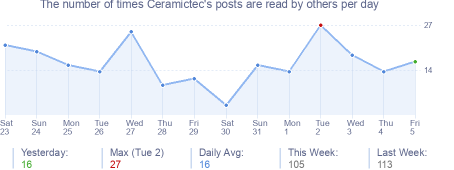 How many times Ceramictec's posts are read daily
