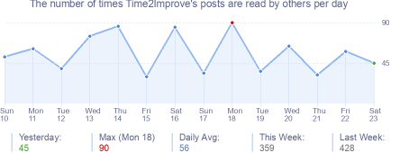 How many times Time2Improve's posts are read daily