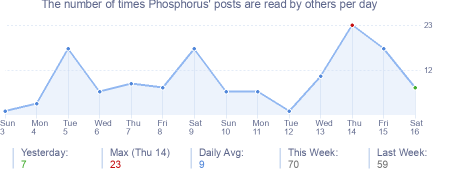 How many times Phosphorus's posts are read daily