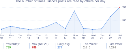 How many times Tusco's posts are read daily