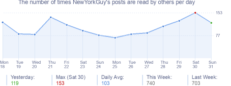 How many times NewYorkGuy's posts are read daily