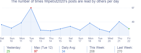 How many times Wipe0ut2020's posts are read daily