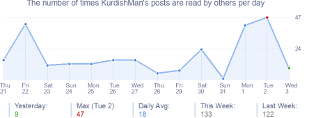 How many times KurdishMan's posts are read daily