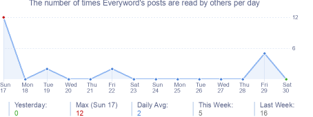 How many times Everyword's posts are read daily