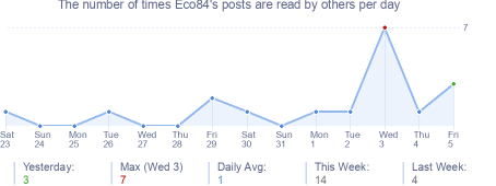How many times Eco84's posts are read daily