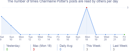 How many times Charmaine Potter's posts are read daily