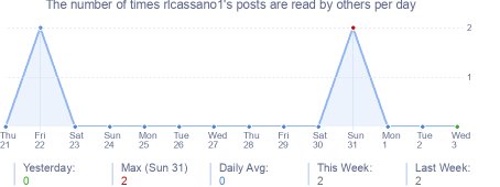 How many times rlcassano1's posts are read daily