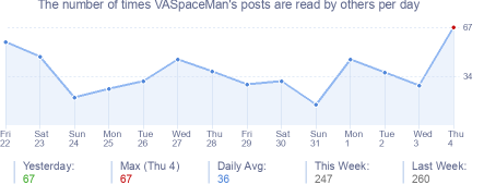 How many times VASpaceMan's posts are read daily