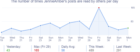 How many times JennieAmber's posts are read daily