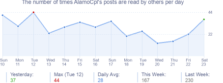 How many times AlamoCpl's posts are read daily