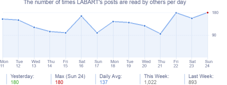 How many times LABART's posts are read daily