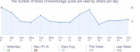 How many times CrimsonDregs's posts are read daily