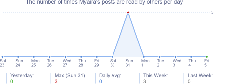 How many times Myaira's posts are read daily