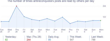How many times antireconquista's posts are read daily